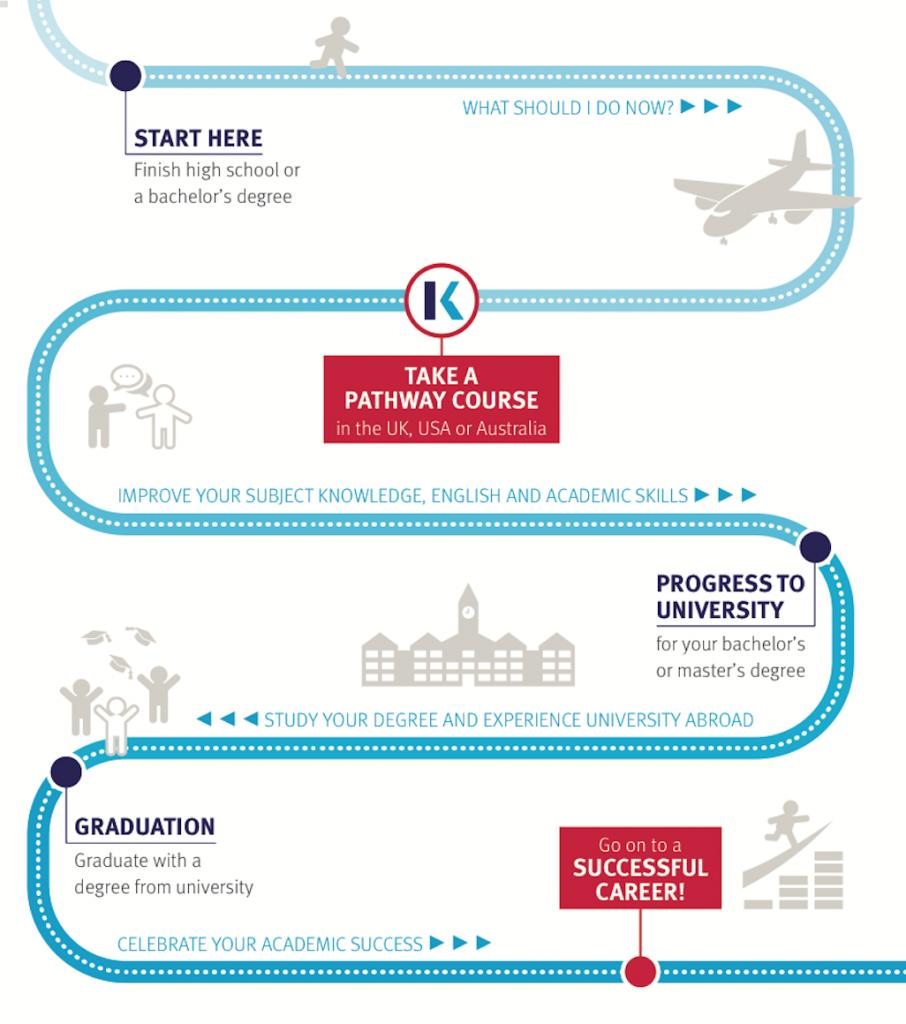 Kaplan International Pathways - UK